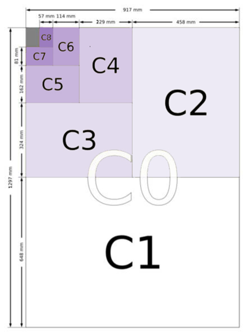 Diagram of C Envelope Sizes & Their Relationships